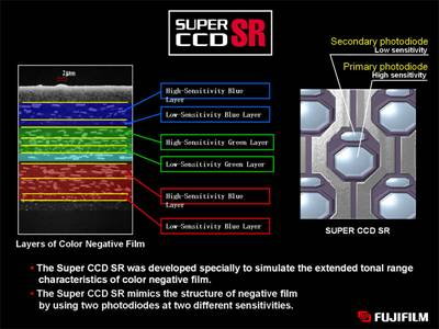 تکنولوژی Fujifilm SuperCCD SR