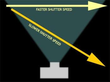 تاثیر سرعت شاتر بر روی عکس