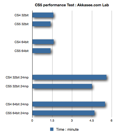 بررسی Ps CS5:آیا واقعا سریعتر است؟